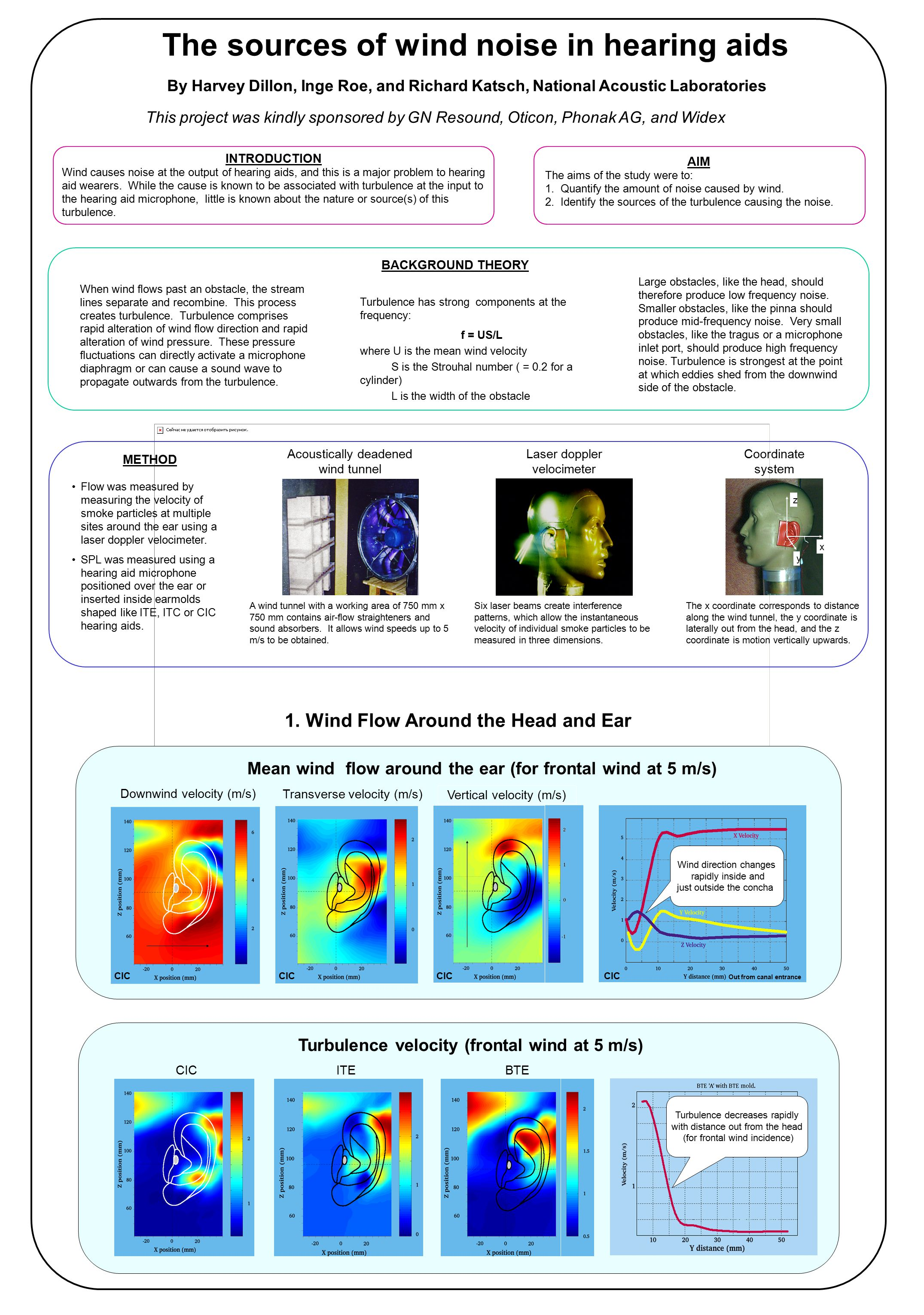 The sources of wind noise in hearing aids By Harvey Dillon, Inge Roe, and Richard Katsch, National Acoustic Laboratories This project was kindly sponsored by GN Resound, Oticon, Phonak AG, and Widex 1.