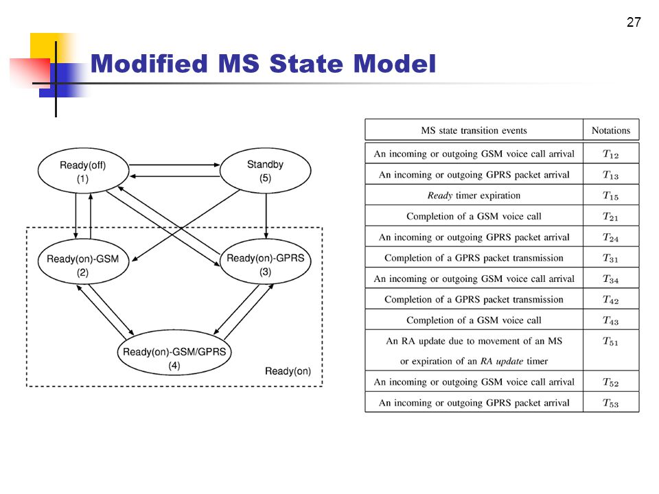 26 Combined Mobility Management Implicit cell update  The location of MS is known to network if GSM MS is in busy state  How can we utilize this cell-based location information for Class-A GPRS MS state management.