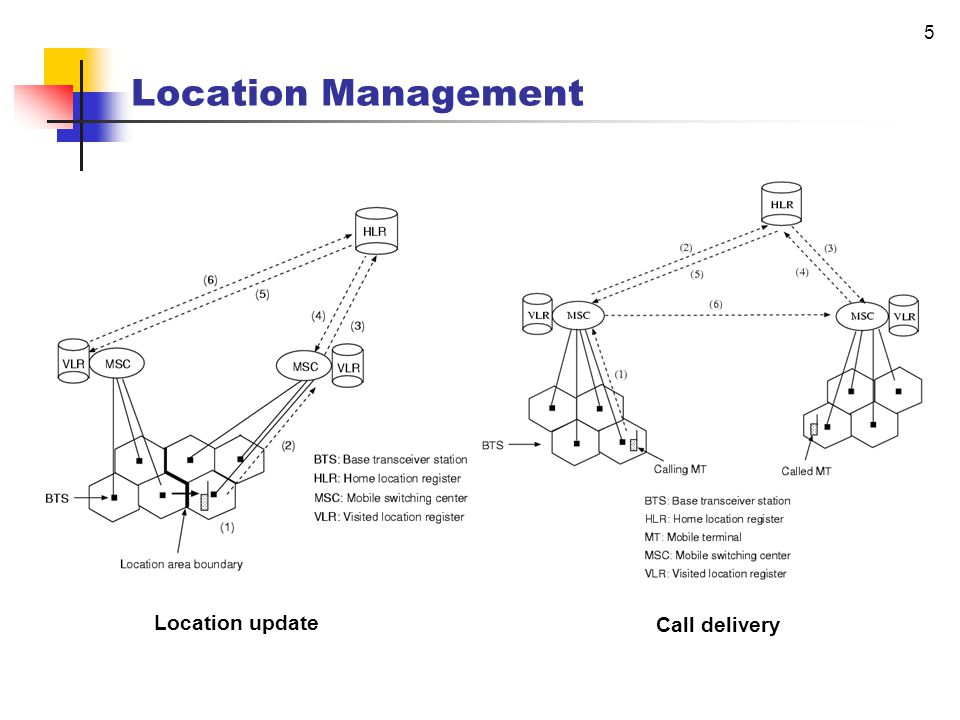 Mobility Management in Circuit- based Communication Networks