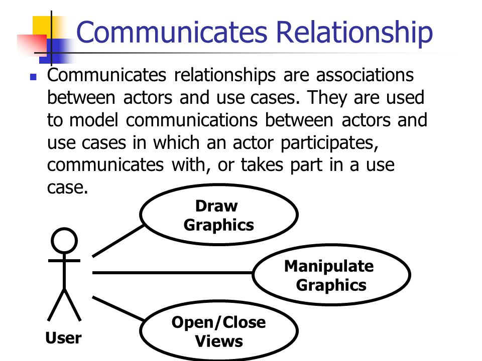 Communicates Relationship Communicates relationships are associations between actors and use cases.
