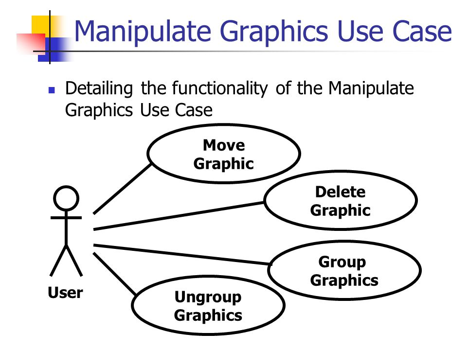 Manipulate Graphics Use Case Detailing the functionality of the Manipulate Graphics Use Case Move Graphic Delete Graphic User Ungroup Graphics Group Graphics