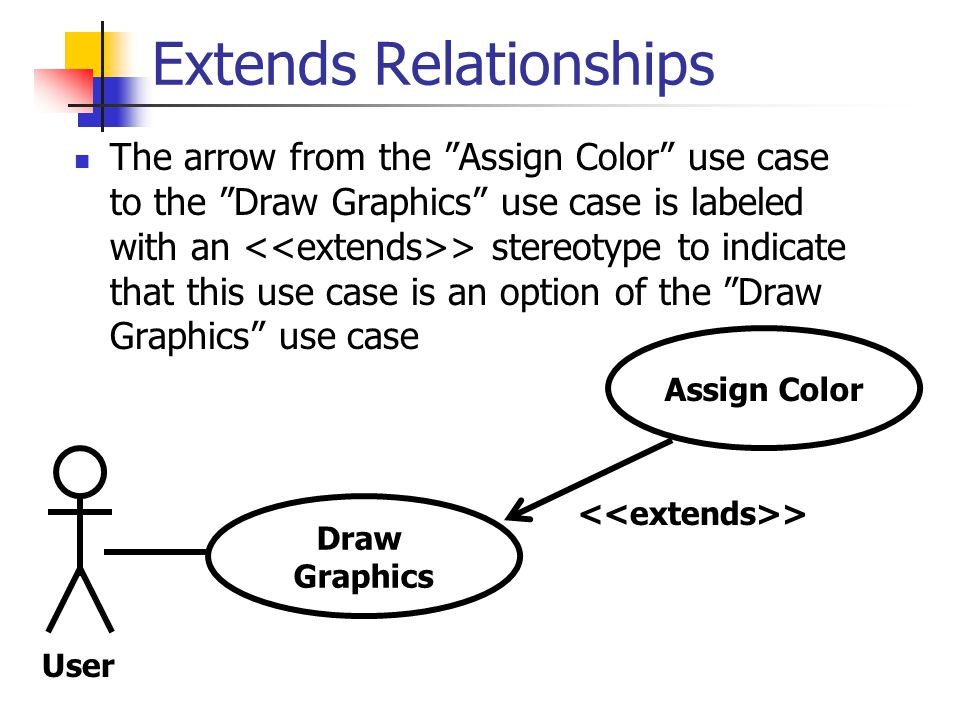 Extends Relationships The arrow from the Assign Color use case to the Draw Graphics use case is labeled with an > stereotype to indicate that this use case is an option of the Draw Graphics use case Draw Graphics Assign Color User >