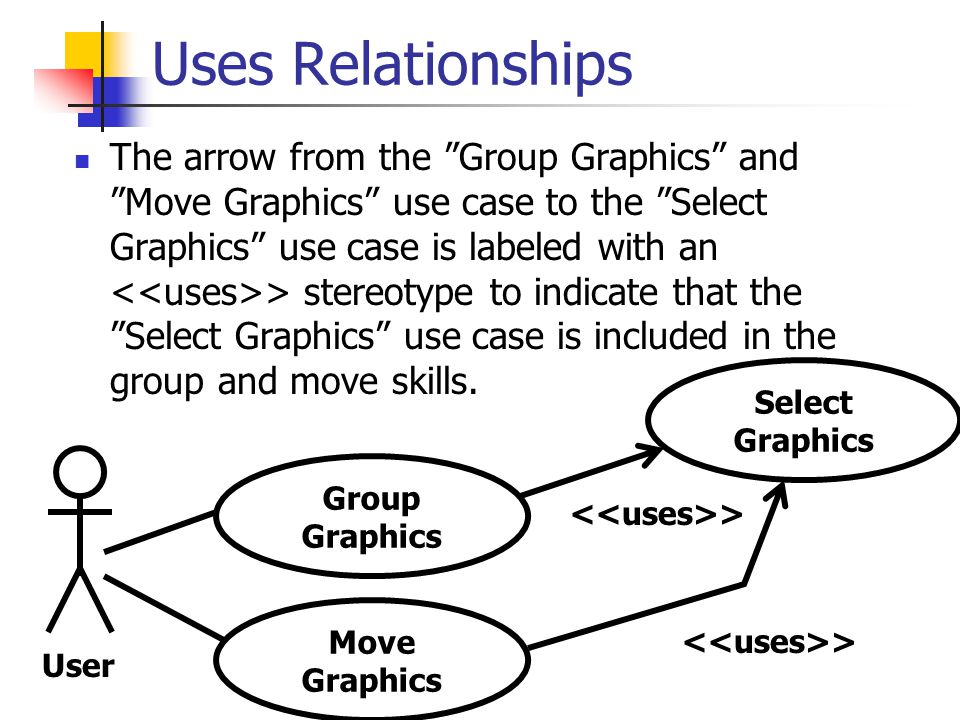 Uses Relationships The arrow from the Group Graphics and Move Graphics use case to the Select Graphics use case is labeled with an > stereotype to indicate that the Select Graphics use case is included in the group and move skills.