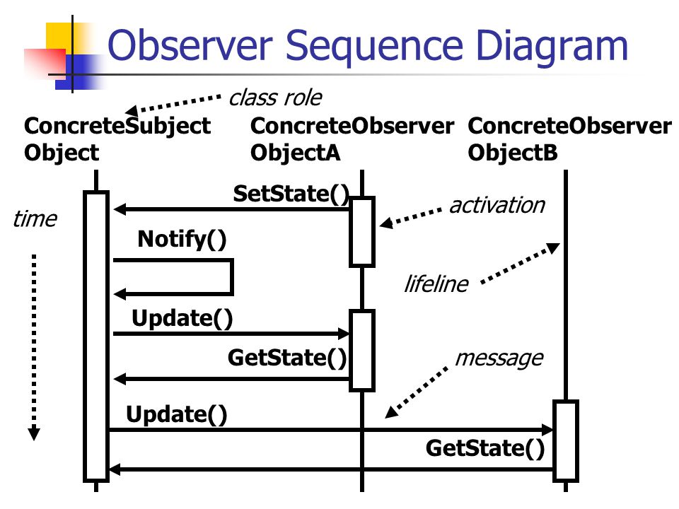 Observer Sequence Diagram ConcreteSubject Object ConcreteObserver ObjectA ConcreteObserver ObjectB Notify() SetState() Update() GetState() Update() GetState() time class role message activation lifeline