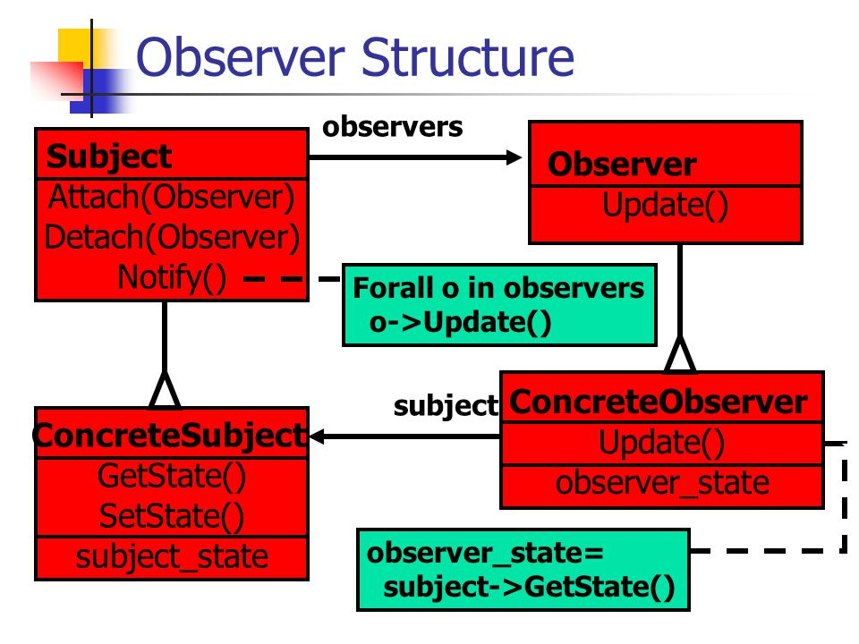 Observer Structure Subject Attach(Observer) Detach(Observer) Notify() Observer Update() observers Forall o in observers o->Update() ConcreteSubject GetState() SetState() subject_state ConcreteObserver Update() observer_state subject observer_state= subject->GetState()