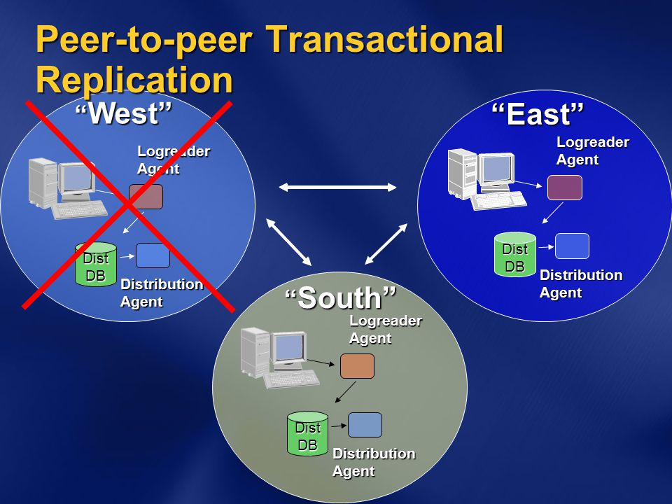 DistributionAgent DistDBLogreaderAgent DistributionAgent DistDBLogreaderAgent DistributionAgent DistDBLogreaderAgent West East South Peer-to-peer Transactional Replication