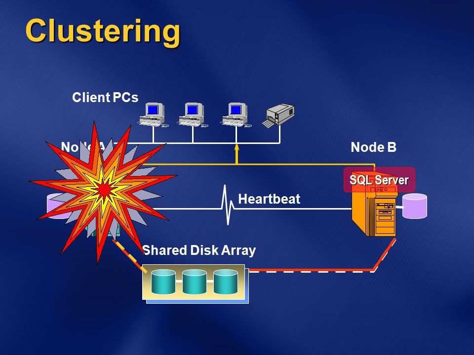 Clustering Client PCs Node ANode B Shared Disk Array Heartbeat SQL Server