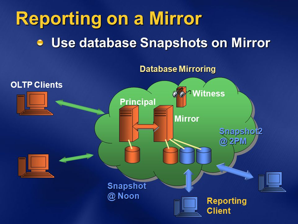 Reporting on a Mirror Use database Snapshots on Mirror Mirror Principal Reporting Client Database Mirroring OLTP Clients Snapshot @ Noon Witness Snapshot2 @ 2PM