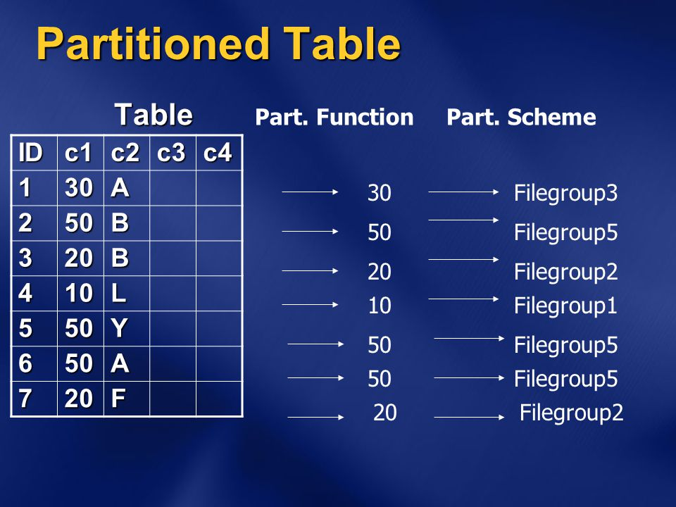 Partitioned Table Table IDc1c2c3c4 130A 250B 320B 410L 550Y 650A 720F Filegroup3 Filegroup5 Filegroup2 Filegroup5 Filegroup1 Filegroup5 Filegroup2 30 50 20 50 10 50 20 Part.