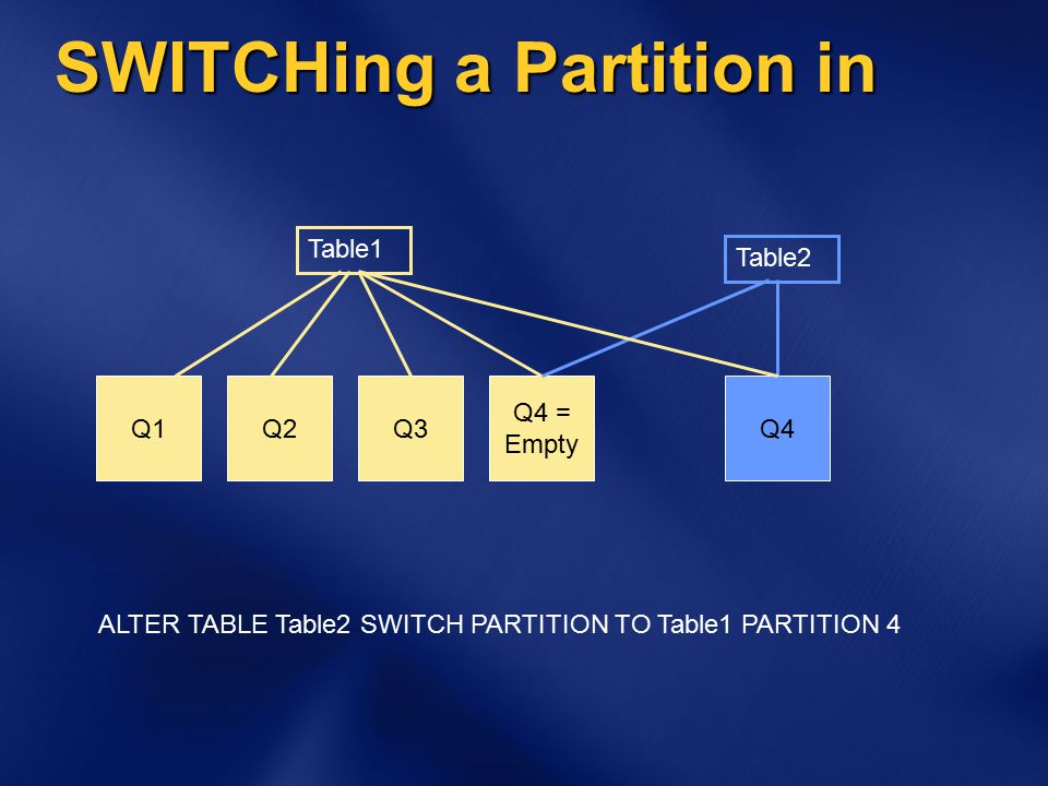 SWITCHing a Partition in Q1Q2Q3 Q4 = Empty Table1 Q4 Table2 ALTER TABLE Table2 SWITCH PARTITION TO Table1 PARTITION 4