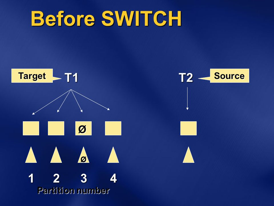Before SWITCH Ø Ø T1T2 TargetSource 1234 Partition number