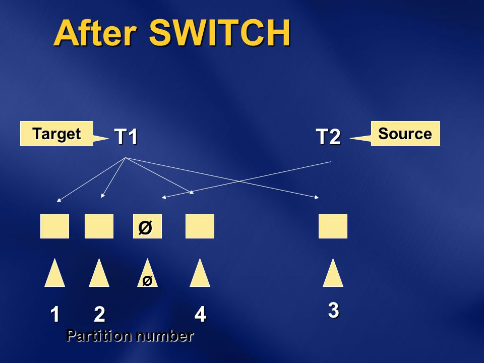 After SWITCH Ø Ø T1T2 TargetSource 124 Partition number 3