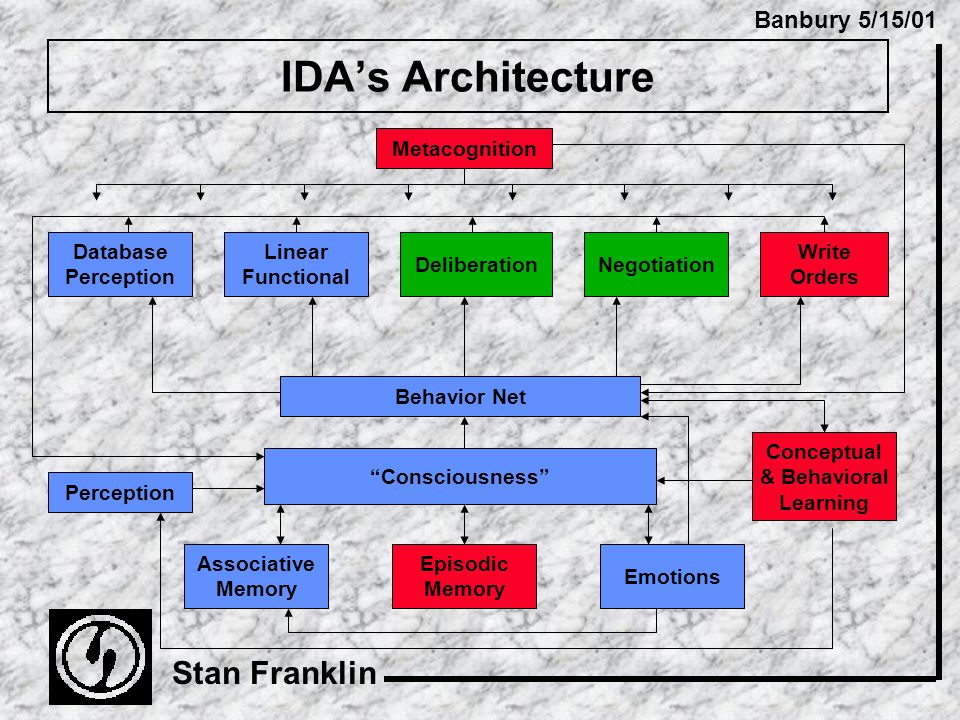 Banbury 5/15/01 Stan Franklin IDA's Architecture Consciousness Perception Metacognition Associative Memory Episodic Memory Behavior Net Emotions Database Perception Linear Functional DeliberationNegotiation Write Orders Conceptual & Behavioral Learning