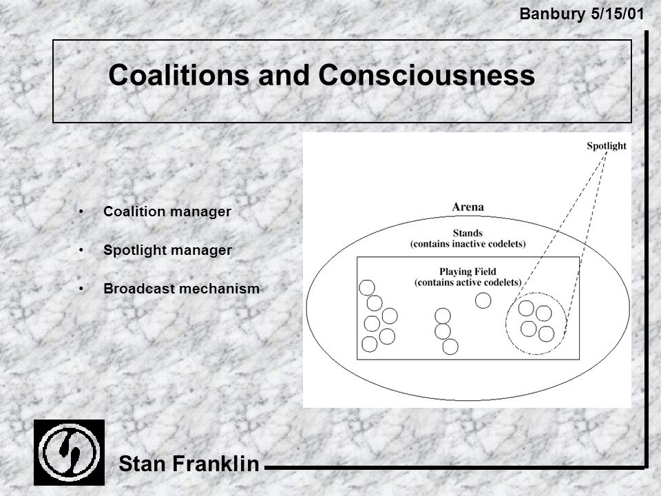 Banbury 5/15/01 Stan Franklin Coalitions and Consciousness Coalition manager Spotlight manager Broadcast mechanism