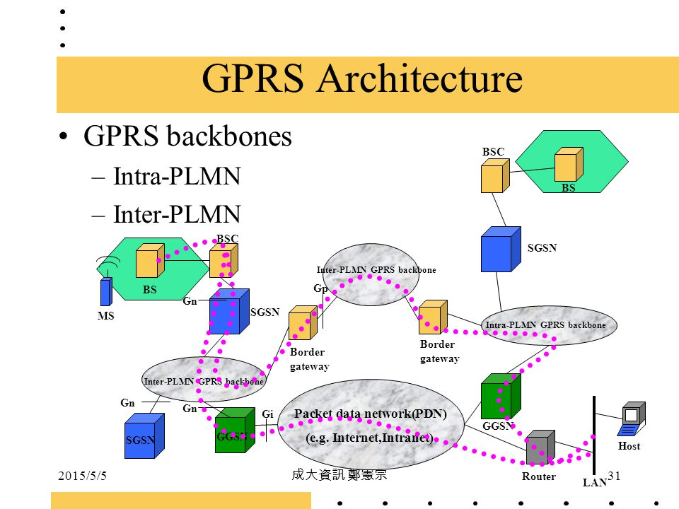 2015/5/5 成大資訊 鄭憲宗 31 GPRS backbones –Intra-PLMN –Inter-PLMN MS SGSN GGSN Border gateway BSC BS BSC Host LAN Router Packet data network(PDN) (e.g. Inte