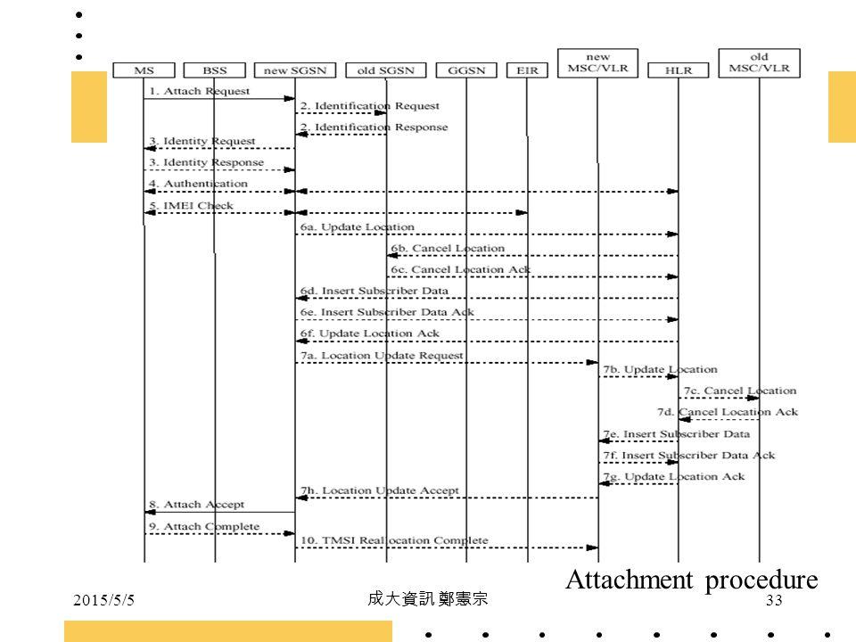 2015/5/5 成大資訊 鄭憲宗 33 Attachment procedure