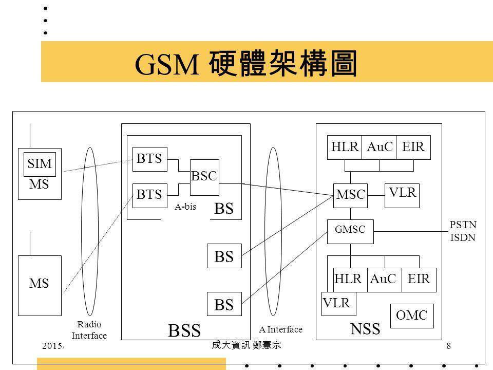 2015/5/5 成大資訊 鄭憲宗 8 GSM 硬體架構圖 SIM MS BSS NSS BS Radio Interface BS BSC BTS A-bis A Interface BTSMSC GMSC HLRAuCEIR OMC VLR HLRAuCEIR PSTN ISDN MS