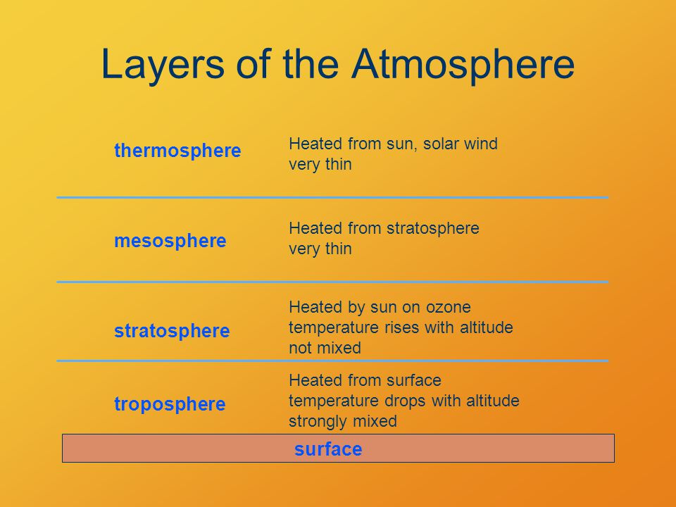 Layers of the Atmosphere thermosphere Heated from surface temperature drops with altitude strongly mixed Heated by sun on ozone temperature rises with altitude not mixed Heated from stratosphere very thin Heated from sun, solar wind very thin troposphere stratosphere mesosphere surface