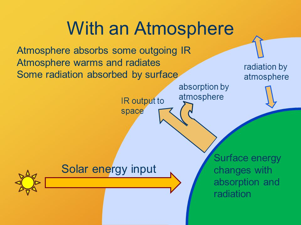With an Atmosphere Solar energy input absorption by atmosphere Atmosphere absorbs some outgoing IR Atmosphere warms and radiates Some radiation absorbed by surface Surface energy changes with absorption and radiation IR output to space radiation by atmosphere