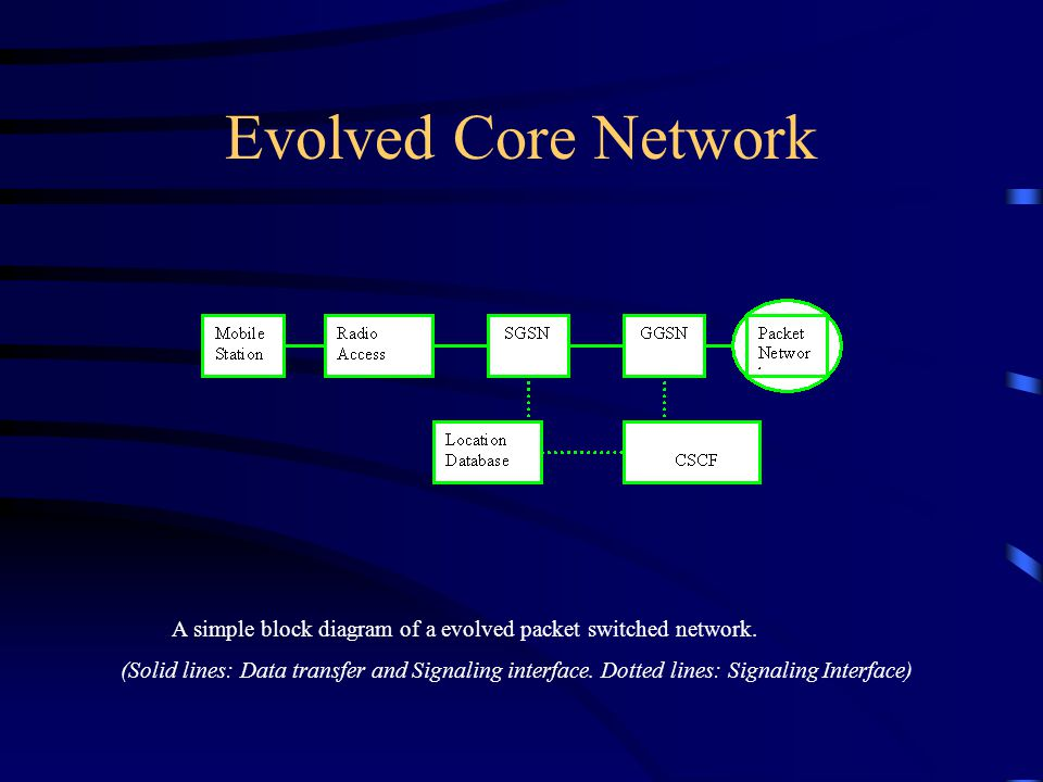 Evolved Core Network A simple block diagram of a evolved packet switched network. (Solid lines: Data transfer and Signaling interface. Dotted lines: S