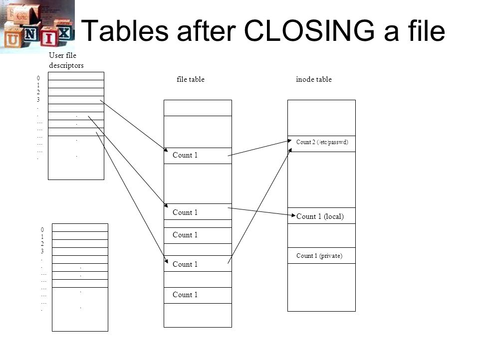 Tables after CLOSING a file 0123..…………….0123..…………….........