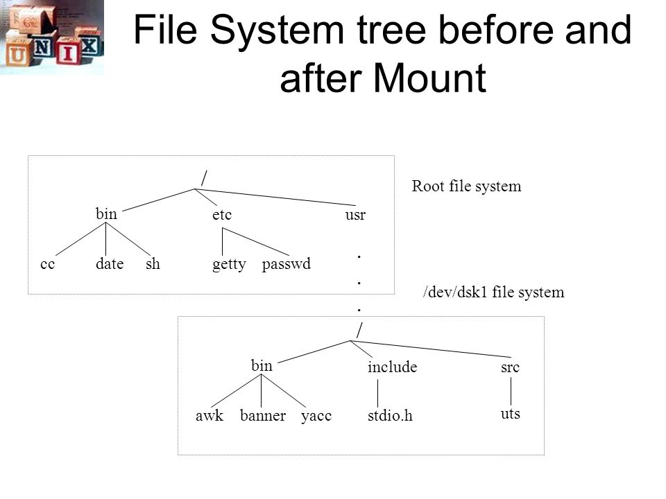 File System tree before and after Mount / bin etcusr ccdateshgettypasswd......