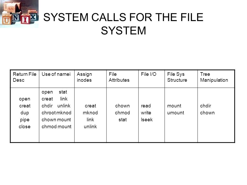 SYSTEM CALLS FOR THE FILE SYSTEM Return File Desc Use of nameiAssign inodes File Attributes File I/OFile Sys Structure Tree Manipulation open creat dup pipe close open stat creat link chdir unlink chroot mknod chown mount chmod mount creat mknod link unlink chown chmod stat read write lseek mount umount chdir chown