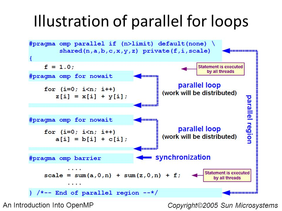 Illustration of parallel for loops Copyright©2005 Sun Microsystems An Introduction Into OpenMP