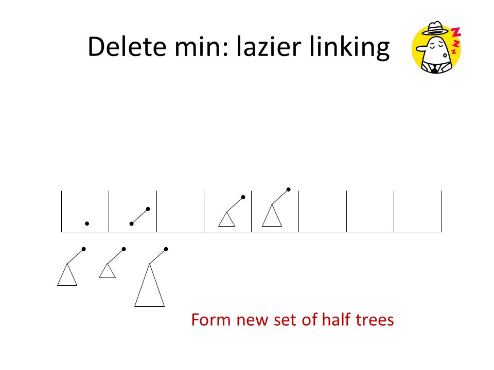 Form new set of half trees Delete min: lazier linking