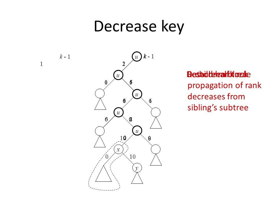 2 0 10 2 Decrease key x u 06 60 8 0 1 k - 1 1 1 k 1 y Detach half treeRestore rank rule 8 0 u 02 6 u 11 6 u 05 u k - 1 u 0-children block propagation of rank decreases from sibling's subtree
