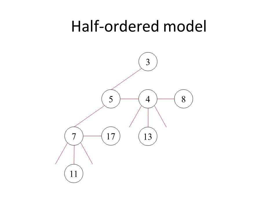 Amortized Analysis of Lazy Binomial Queues  = #trees Link: O(1) time,  = -1, amortized time = 0 Insert: O(1) time,  = 1 Meld: O(1) time,  = 0 Delete min: if k trees after root removal, time is O(k), potential decreases by k/2 – O(log n)  O(log n) amortized time