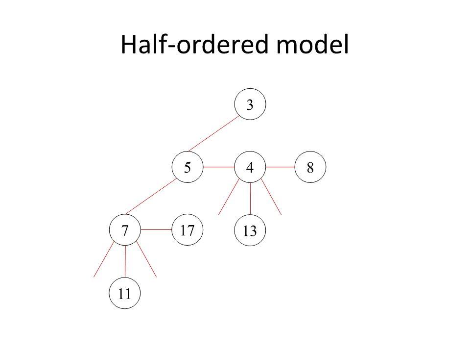 Half-ordered model 11 17 13 8 7 45 3