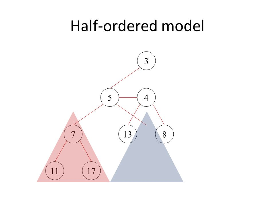 Half-ordered tree: binary tree, one item per node, each item less than all items in left subtree Half tree: half-ordered binary tree with no right subtree Link two half trees: O(1) time, preserves half order 5 10 AB A 5 B +