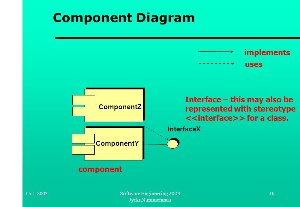 15.1.2003Software Engineering 2003 Jyrki Nummenmaa 16 ComponentZ ComponentY InterfaceX Component Diagram implements uses Interface – this may also be