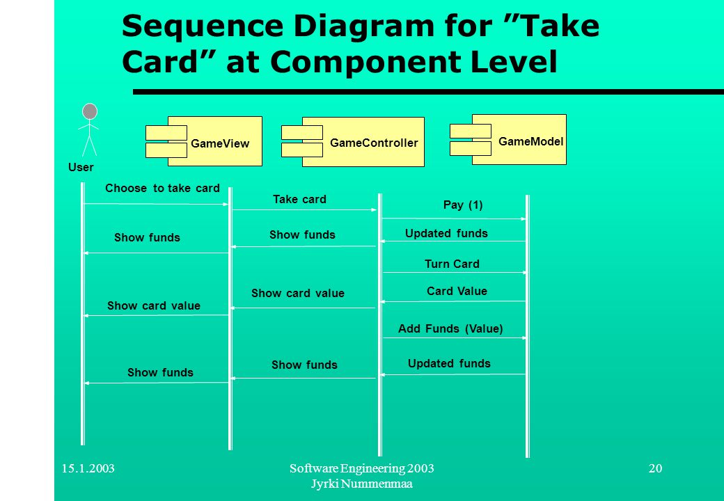 "15.1.2003Software Engineering 2003 Jyrki Nummenmaa 20 User Choose to take card Show funds Card Value Sequence Diagram for ""Take Card"" at Component Lev"