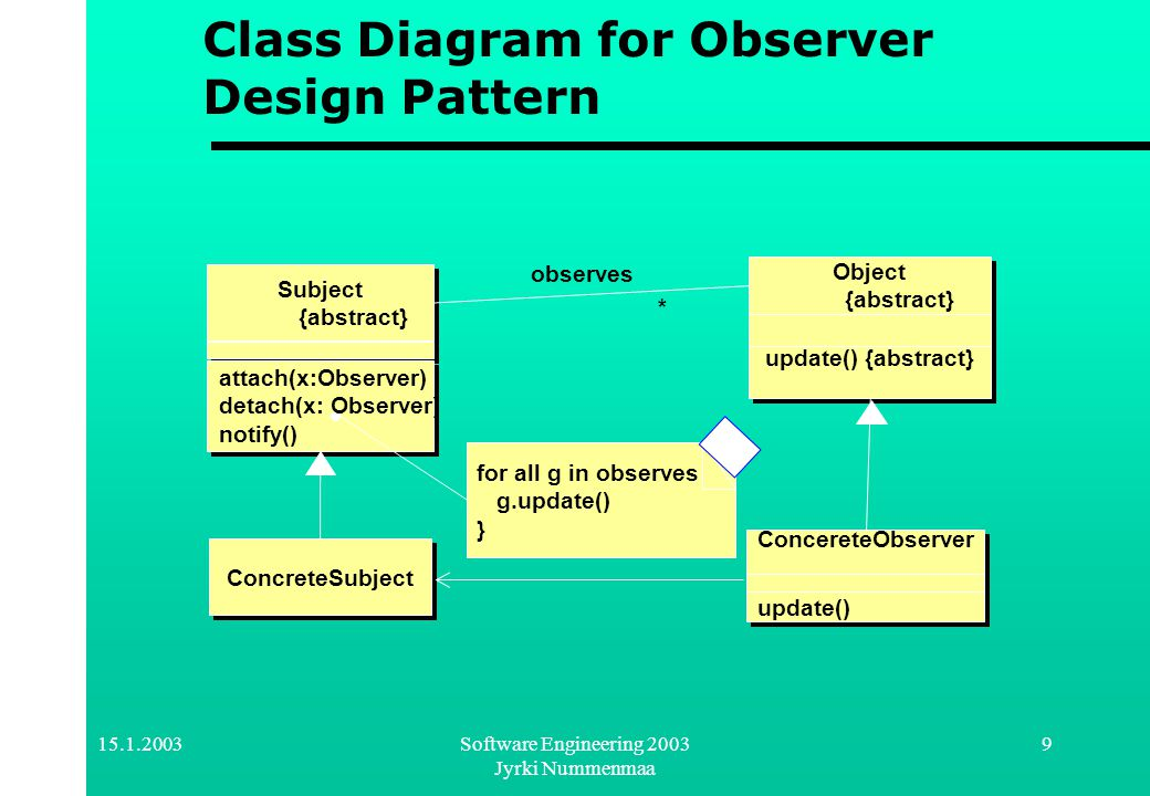 15.1.2003Software Engineering 2003 Jyrki Nummenmaa 10 :ConcreteSubject t1:ConcreteObserver attach(t1) update() t2:ConcereteObserver attach(t2) notify() update() Changes State A Sequence Diagram For Observer Design Pattern