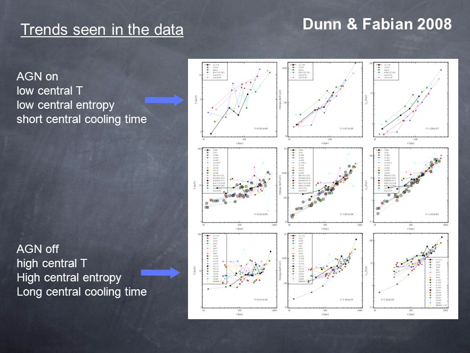 Trends seen in the data Dunn & Fabian 2008 AGN on low central T low central entropy short central cooling time AGN off high central T High central entropy Long central cooling time