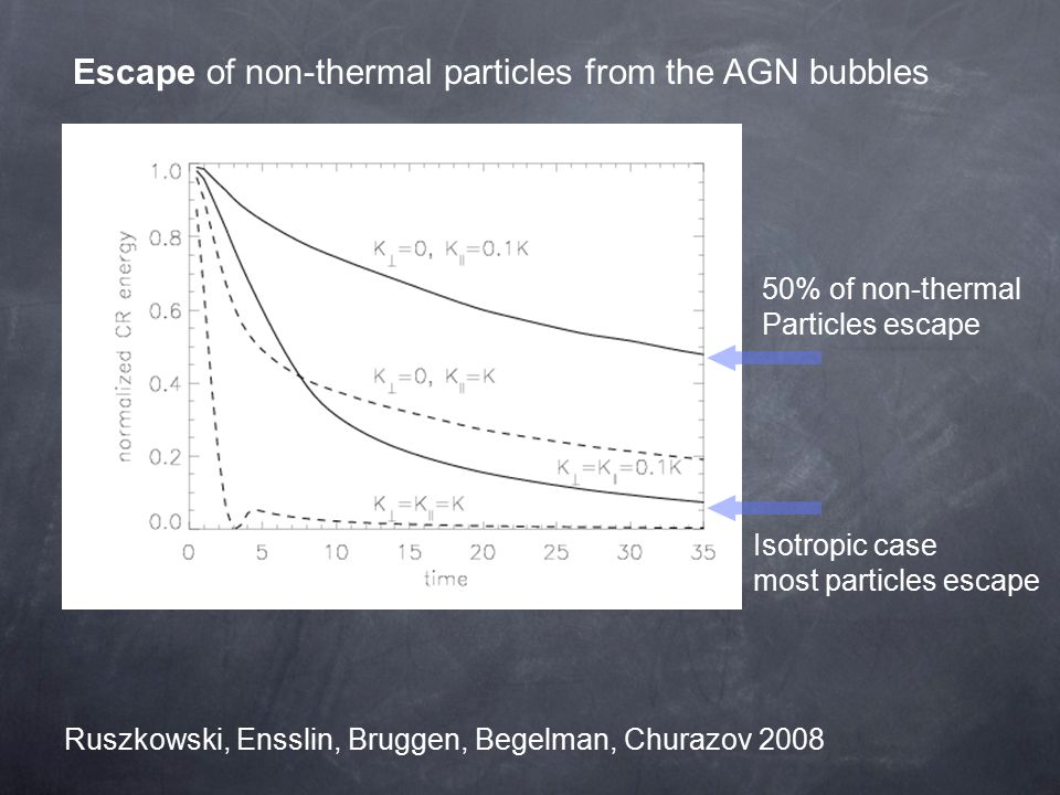 Ruszkowski, Ensslin, Bruggen, Begelman, Churazov 2008 50% of non-thermal Particles escape Escape of non-thermal particles from the AGN bubbles Isotropic case most particles escape