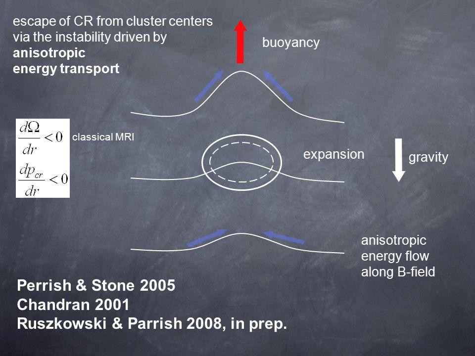 Perrish & Stone 2005 Chandran 2001 Ruszkowski & Parrish 2008, in prep.