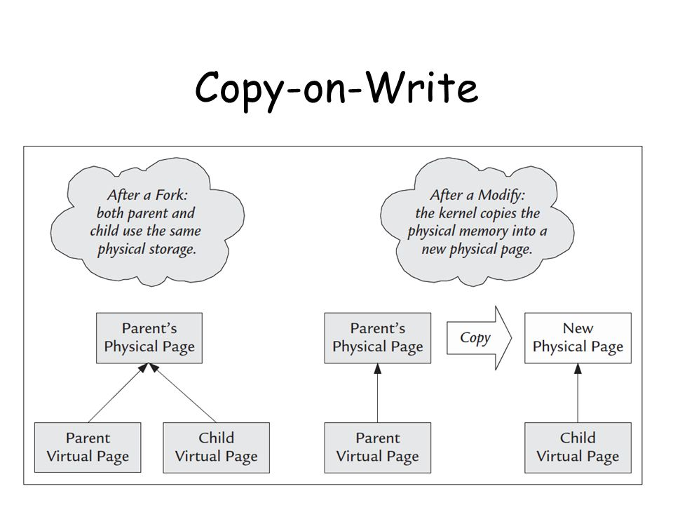 Copy-on-Write 13