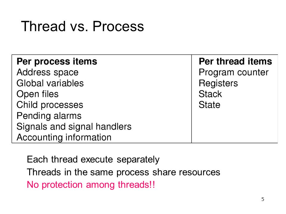 5 Thread vs. Process Each thread execute separately Threads in the same process share resources No protection among threads!!