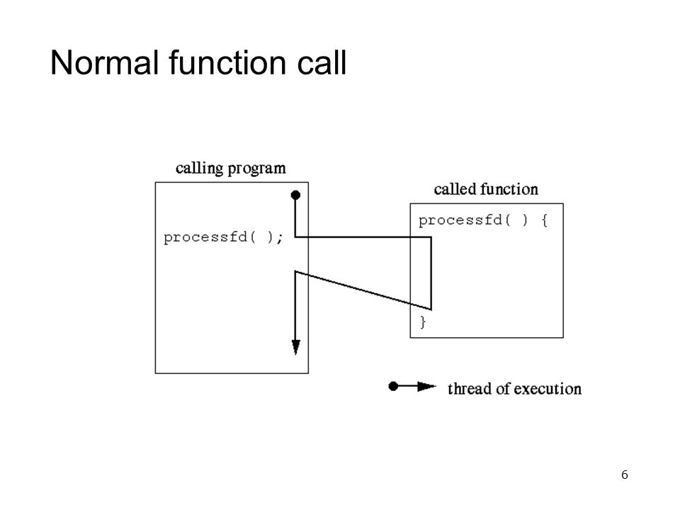 6 Normal function call