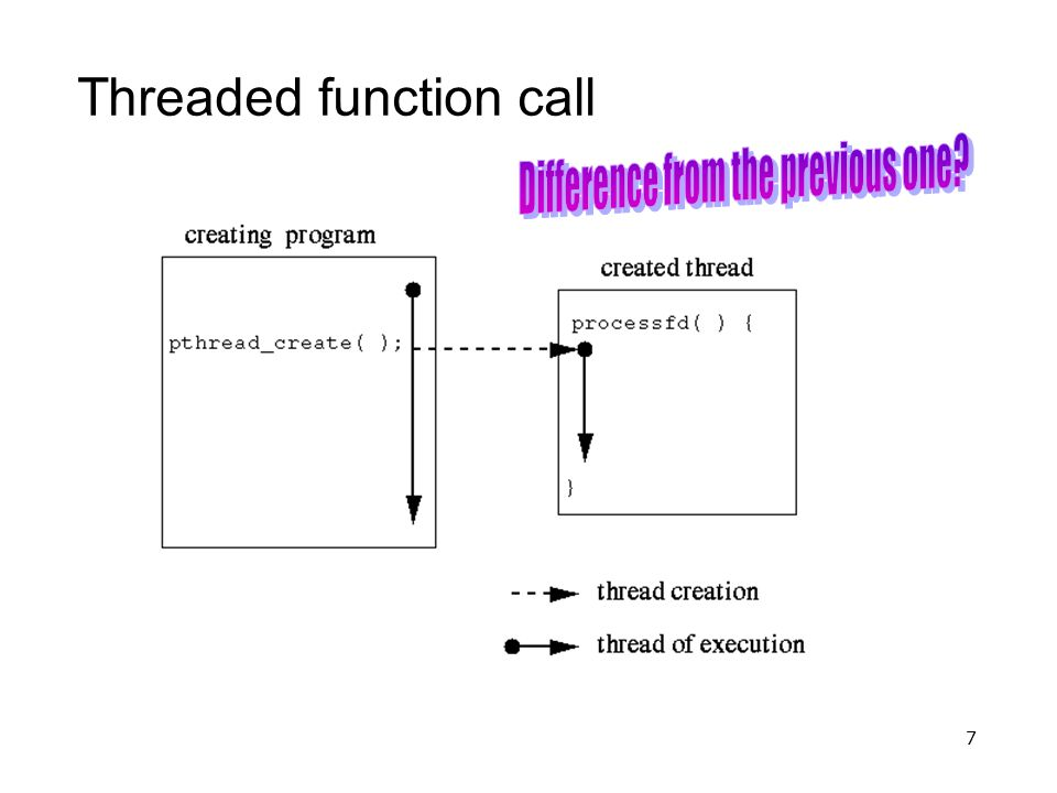 7 Threaded function call