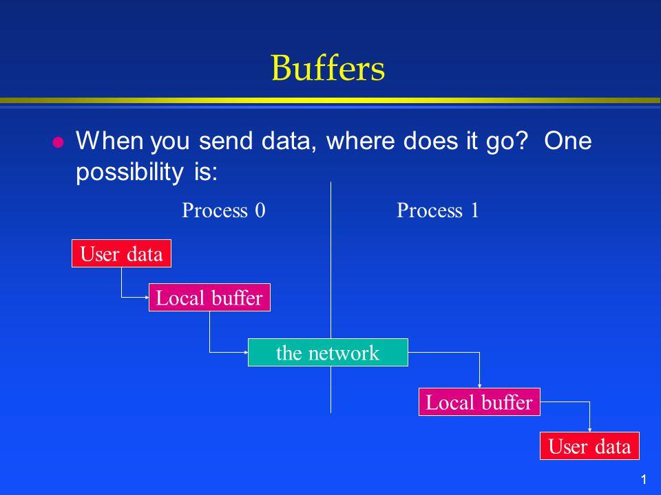 1 Buffers l When you send data, where does it go.