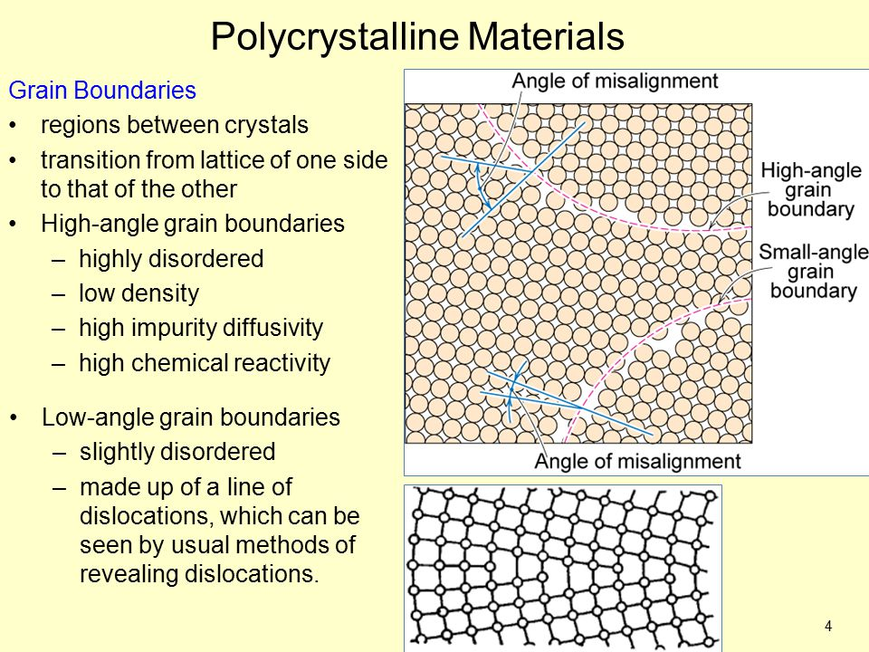 4 Polycrystalline Materials Grain Boundaries regions between crystals transition from lattice of one side to that of the other High-angle grain bounda
