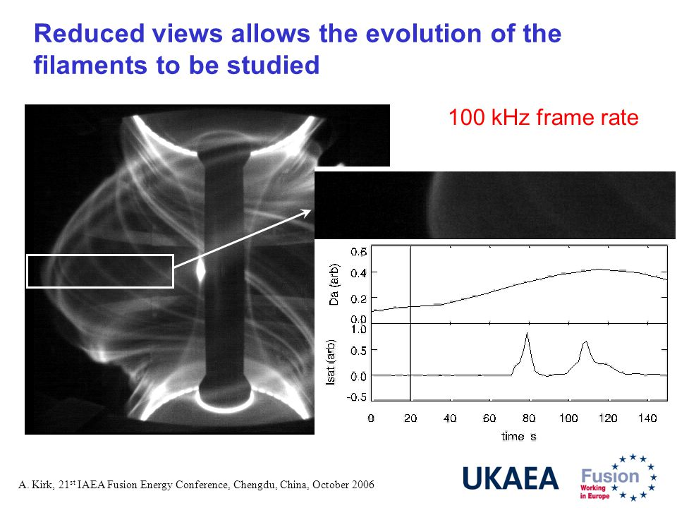 A. Kirk, 21 st IAEA Fusion Energy Conference, Chengdu, China, October 2006 Reduced views allows the evolution of the filaments to be studied 100 kHz f