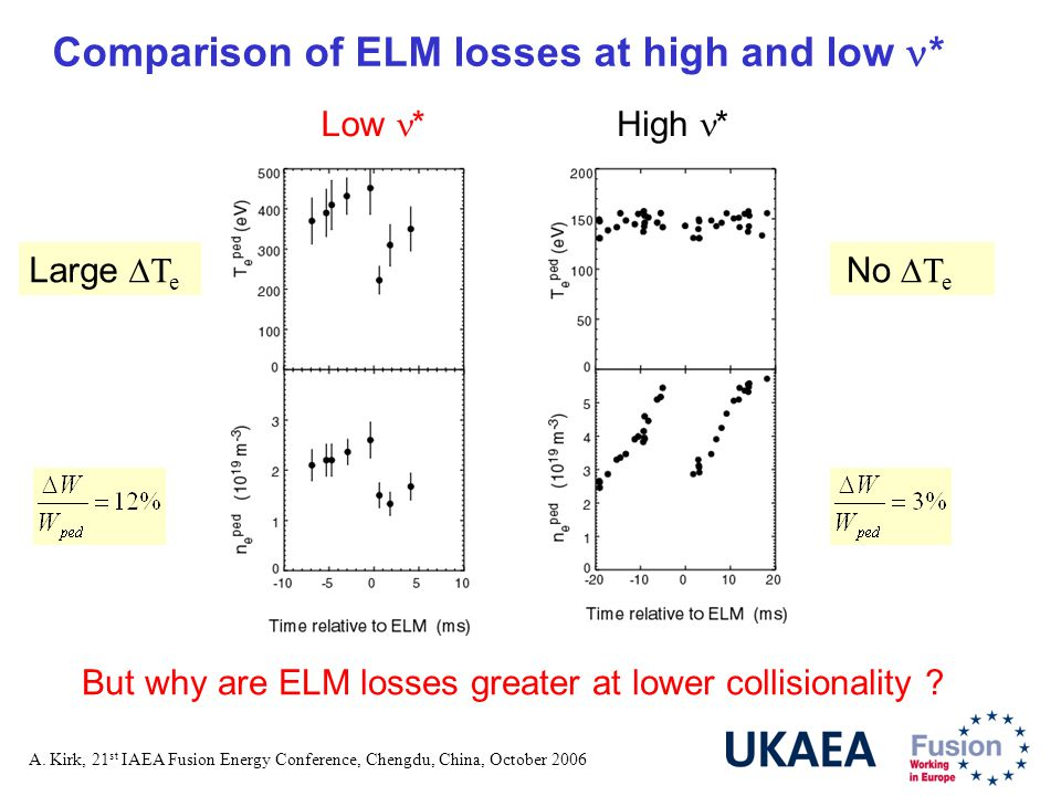 A. Kirk, 21 st IAEA Fusion Energy Conference, Chengdu, China, October 2006 Comparison of ELM losses at high and low * Low *High * No  T e Large  T e