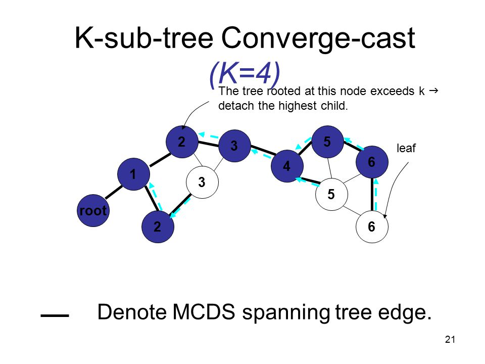 21 K-sub-tree Converge-cast (K=4) 1 root 2 3 4 2 5 6 3 5 6 leaf The tree rooted at this node exceeds k  detach the highest child.