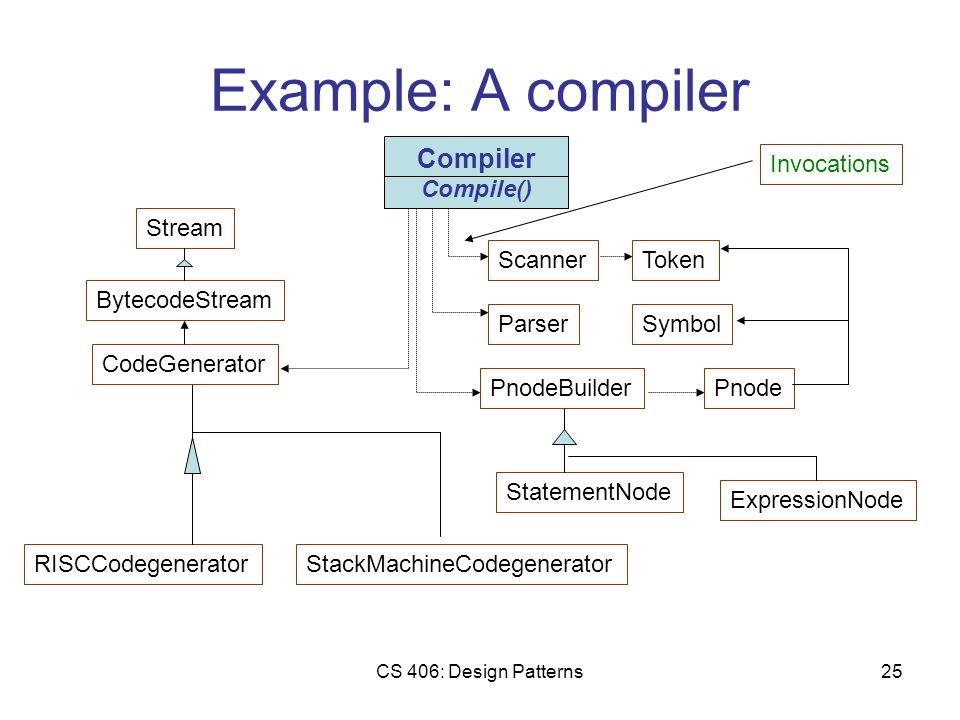 CS 406: Design Patterns25 Example: A compiler StackMachineCodegeneratorRISCCodegeneratorStream BytecodeStream CodeGenerator ScannerTokenParserSymbolPnodeBuilderPnode ExpressionNode StatementNode Compiler Compile() Invocations