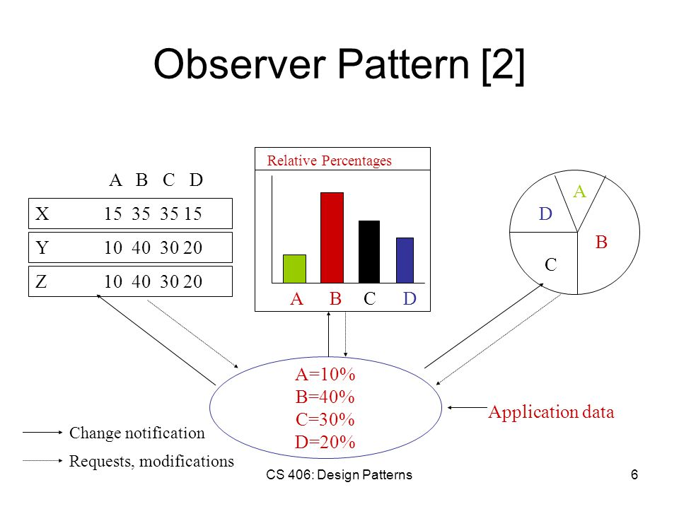 CS 406: Design Patterns6 Observer Pattern [2] A=10% B=40% C=30% D=20% Application data A B C D ADCB Relative Percentages Y10 40 30 20 X15 35 35 15 Z10 40 30 20 A B C D Change notification Requests, modifications